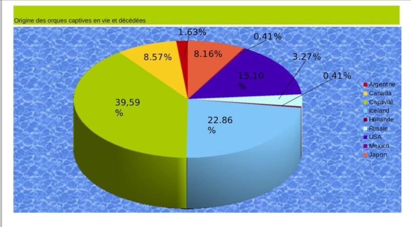 [Statistiques] Population des orques captives Image19