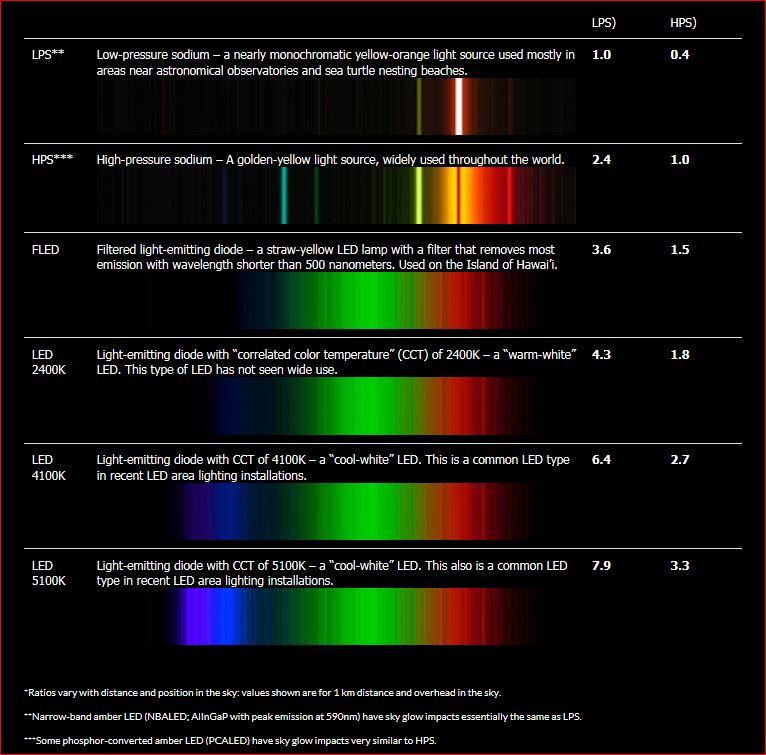 Pollution lumineuse : base de données - Page 4 Captur55