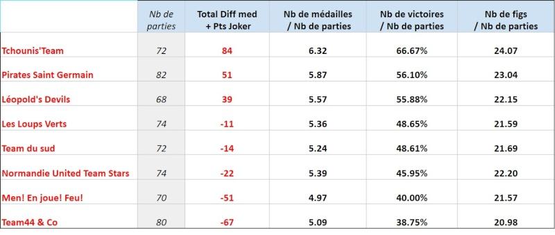 J6 - Résultats & classement Ctg_cl14