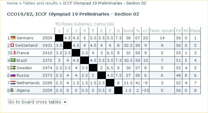Preliminaires Oly 19 Brasil10