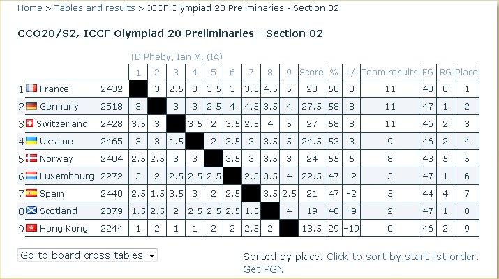 Préliminaires de la vingtième olympiade Xx10