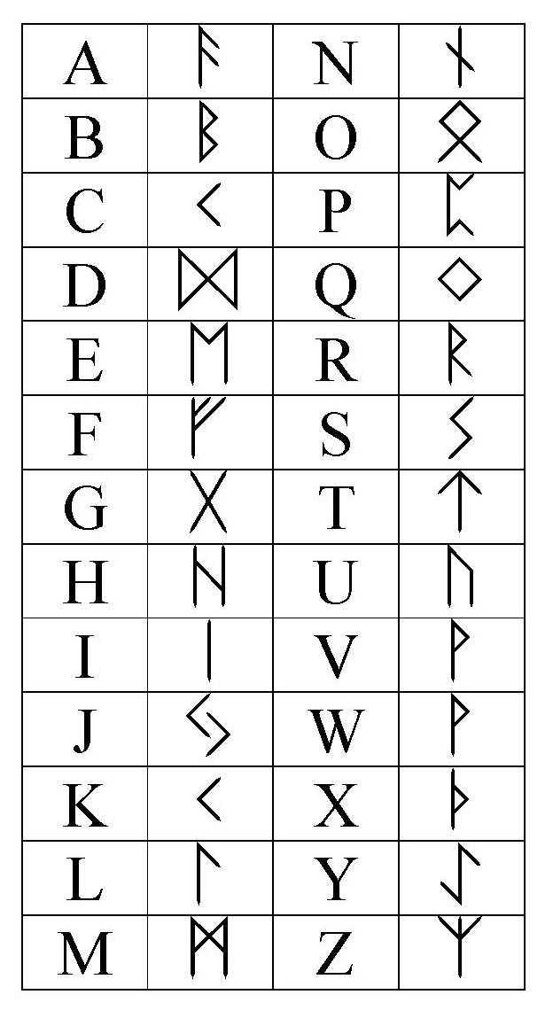 Alphabets magiques Runiq10