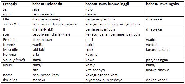 Présentation de quelques langues austronésiennes Tablea10
