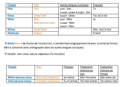 Parentés possibles entre turc et finnois Tablea12