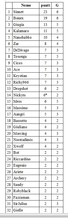 THE POLENTA RANKING - Classifica sociale 2014 Classi10
