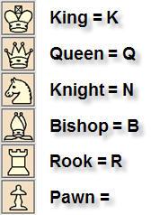 تدوين النقلات في الشطرنج 1 How-to10