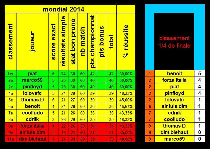 classement 14fina10