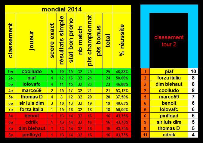 classement Tour_211