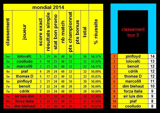 classement Tour_310
