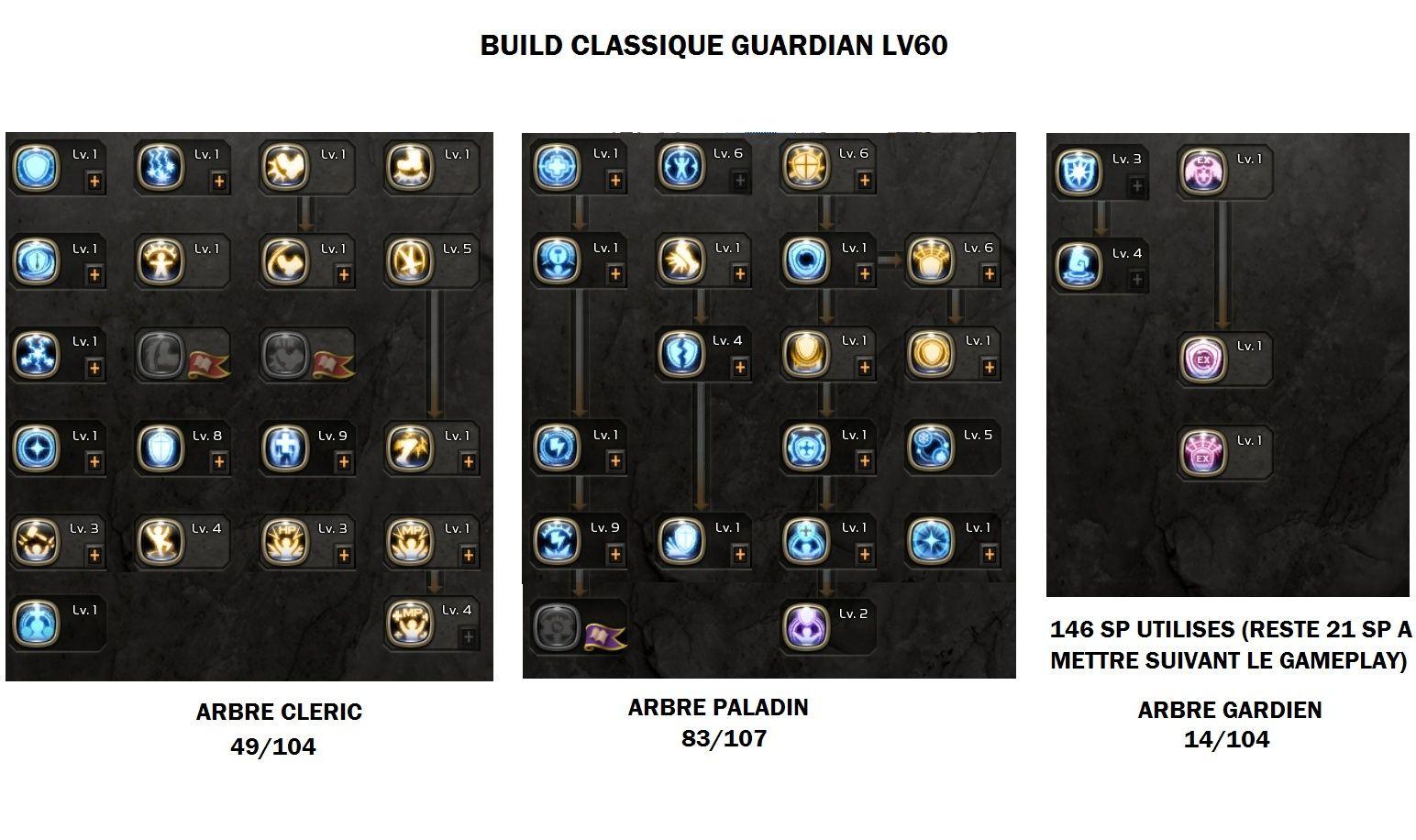 GUARDIAN Build lv60 Build612