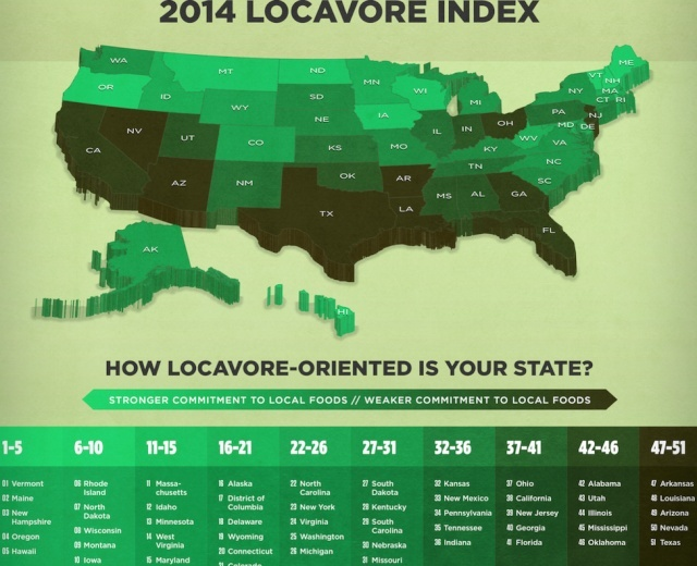 Locally Grown Foods - MOST IMPORTANT in the Future Screen10