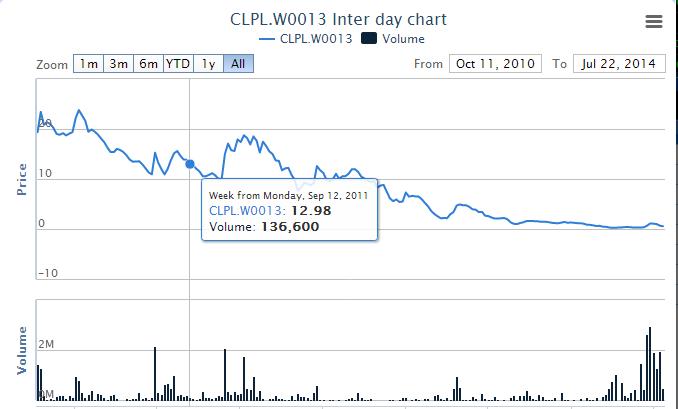 CLPL W13's success story Untitl13