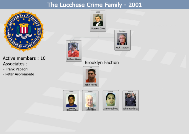 Lucchese Crime Family - Brownsville Crew Sans_t10