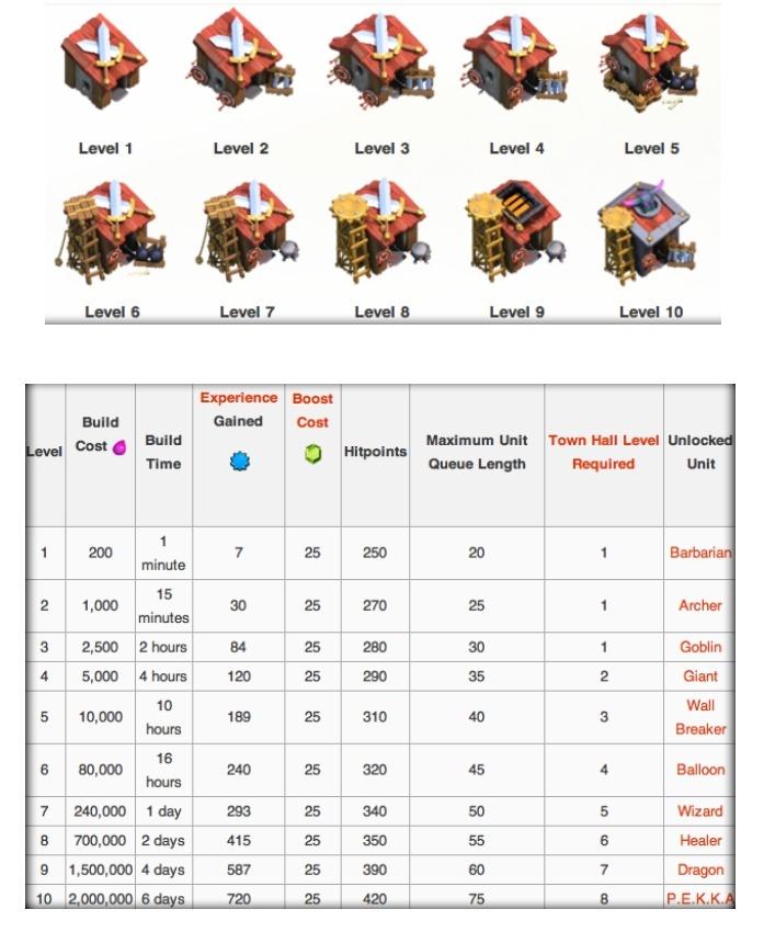 [Infos batiments] Casern10