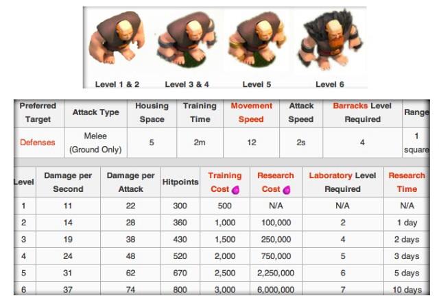 [Infos troupes de bases]  G12