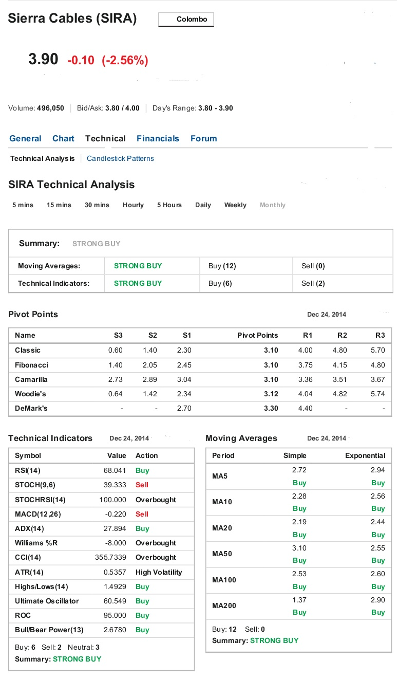 SIRA very strong buy  2 .2 million @ 4/=  Sierra10