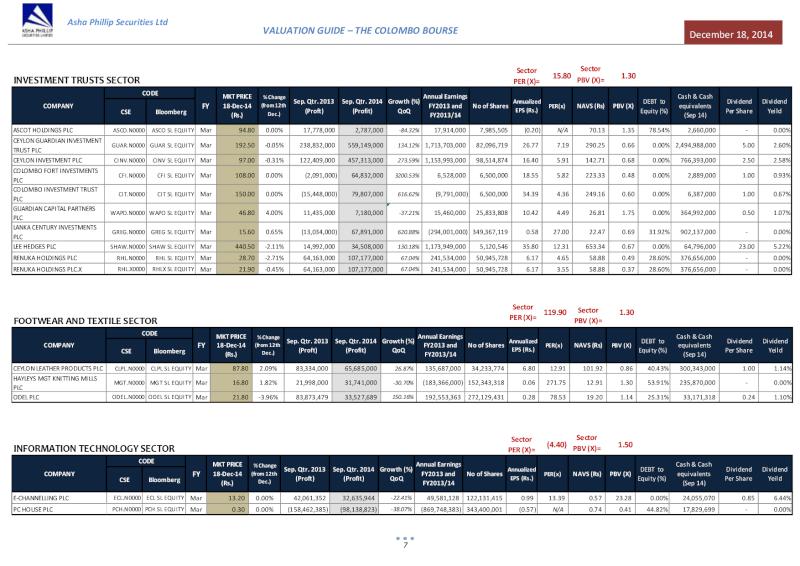 Asha Philips - Valuation Guide - Invstmnt, Txtle & IT Valuat18