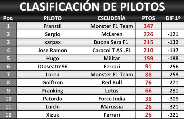 Clasificacion 1º Campeonato Assetto F1 Spain Clasif25