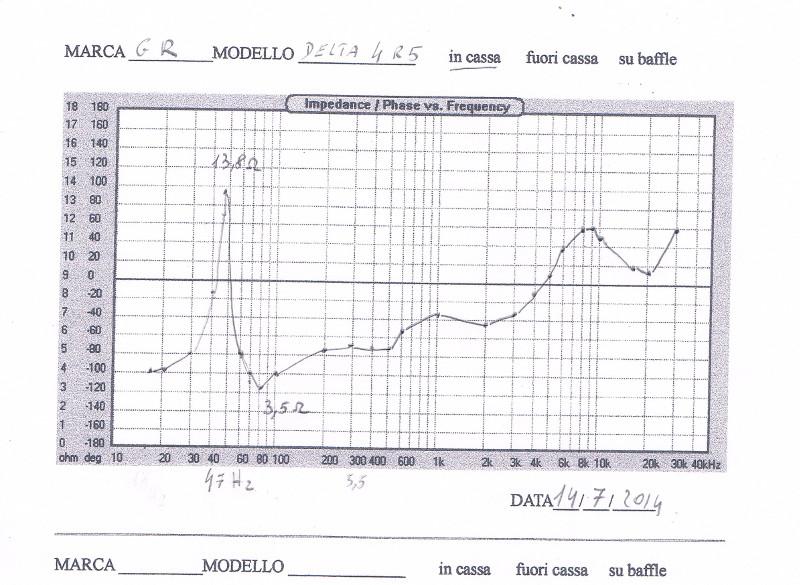 Misurare con buona approssimazione gli incroci  Modulo17