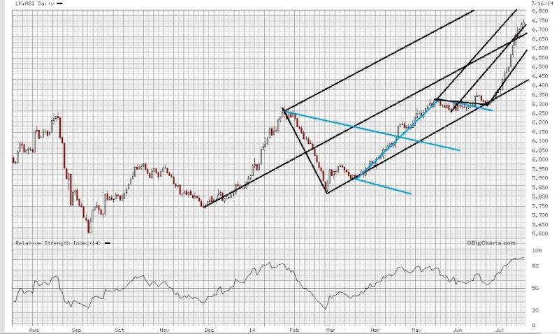 Profit Realization or.......? Asi10