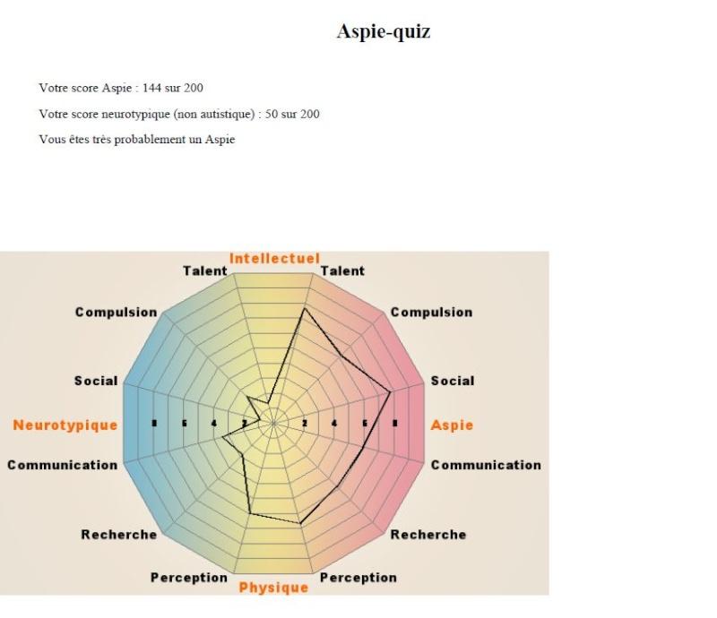 Aspie Quizz - Page 5 Quiz_a10