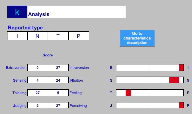 TEST MBTI - Version Eng (Khenrin) + VF (Pikazwanghaft) - Page 3 Captur12
