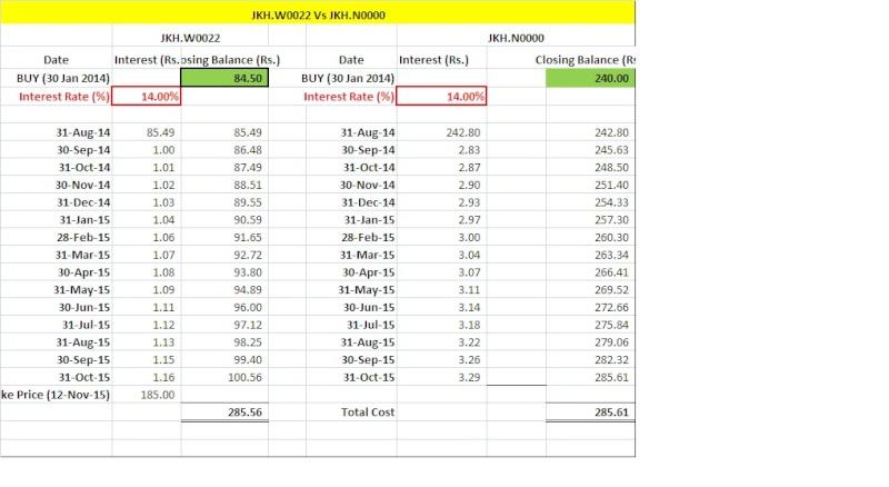 John Keells Warrants boost turnover, JKH Warrants seem attractive Jkhw2210