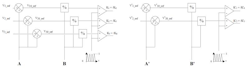 Onduleur triphasé à MLI alimentant un moteur asynchrone  Sch210