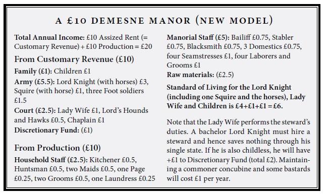 Economia em Pendragon Manor_11