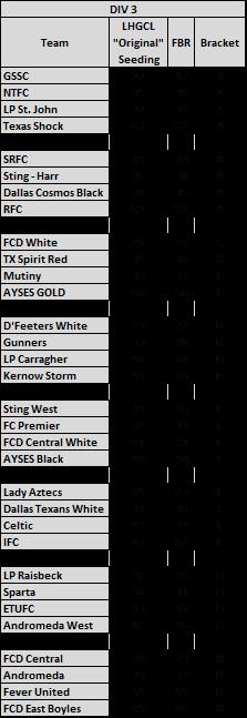 Division 3 - '04 Seeding & Predictions Lhgcl_28