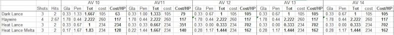 Haywire Blasters/DLs/HLs mathhammer Delder12