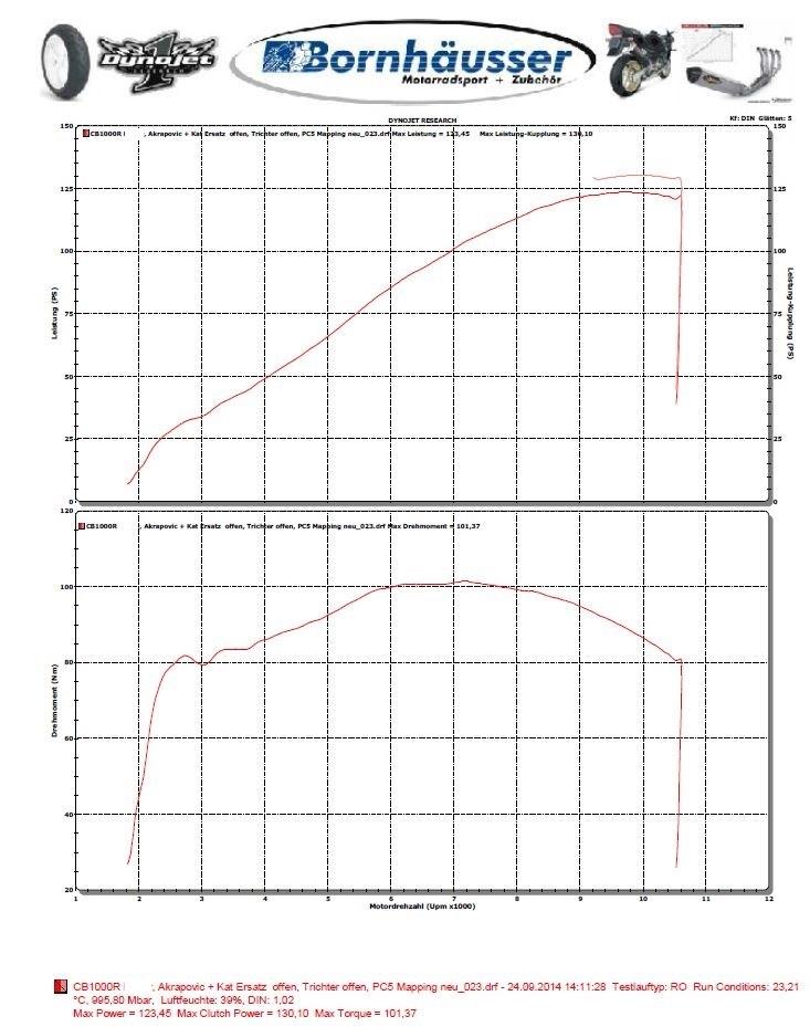 Synthèse Debridage en plusieurs etapes / Decatalyseur / Comparaison avec version Libre Allemagne Couple10