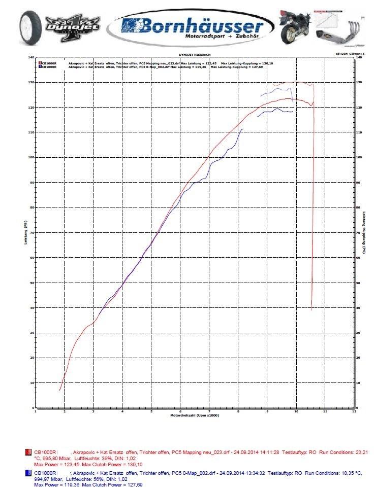 Synthèse Debridage en plusieurs etapes / Decatalyseur / Comparaison avec version Libre Allemagne Puissa11