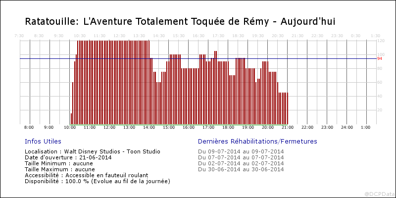 Ratatouille : L'Aventure Totalement Toquée de Rémy - Page 5 Fa1_2010