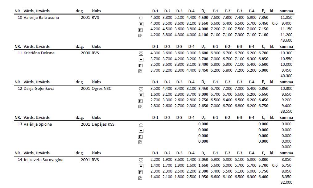 Чемпионат Риги по художественной гимнастке 2014 (результаты) 10vv10