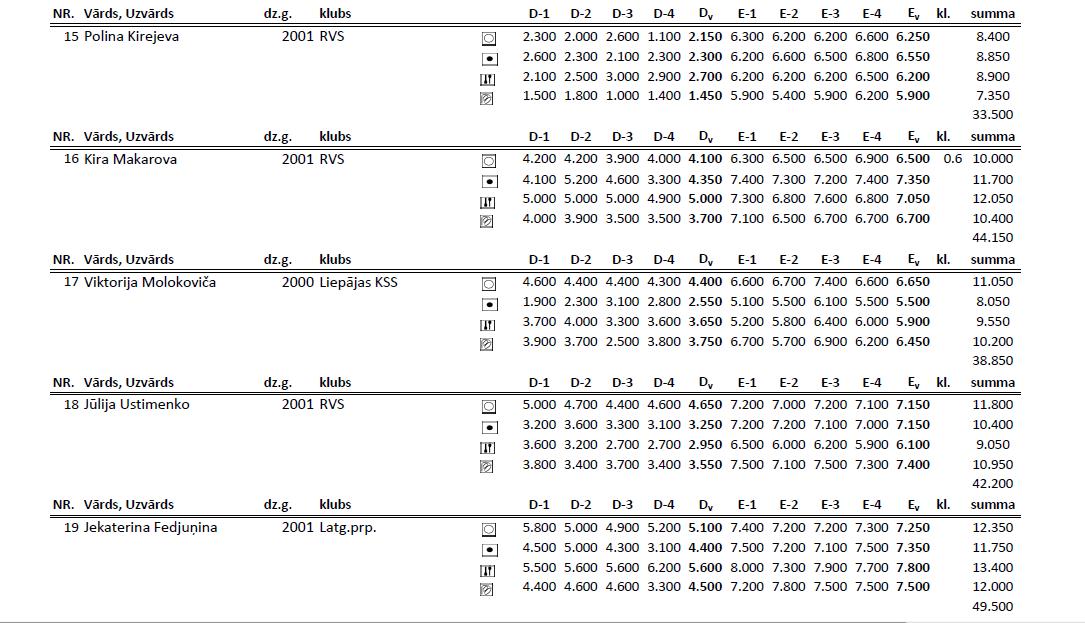 Чемпионат Риги по художественной гимнастке 2014 (результаты) 15vn10