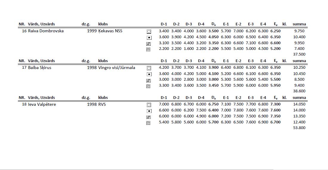 Чемпионат Риги по художественной гимнастке 2014 (результаты) 1611