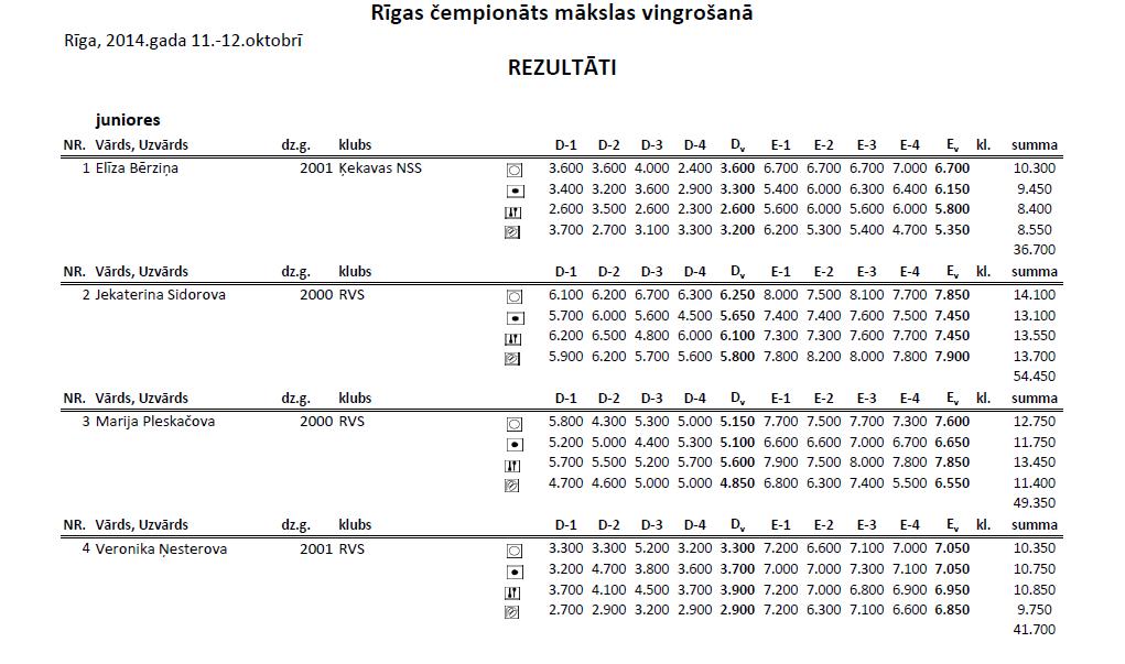 Чемпионат Риги по художественной гимнастке 2014 (результаты) 1v10