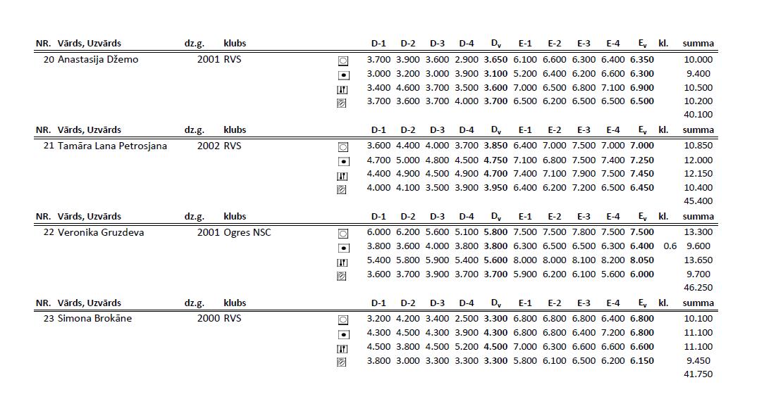Чемпионат Риги по художественной гимнастке 2014 (результаты) 2010