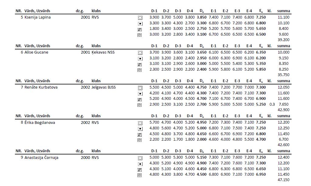 Чемпионат Риги по художественной гимнастке 2014 (результаты) 5v10