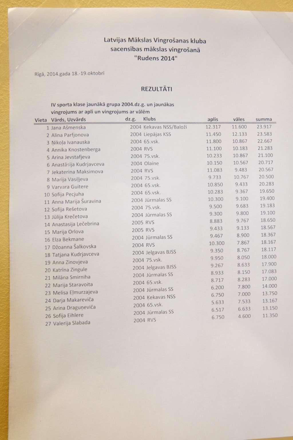 Новости с соревнований  Dscf2522