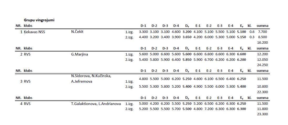 Чемпионат Риги по художественной гимнастке 2014 (результаты) G10
