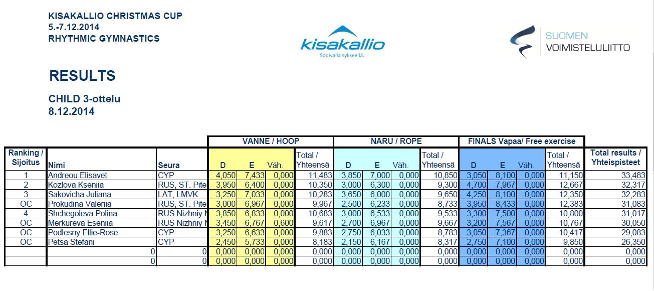 """Kisakallio Christmas Cup 2014"" (Финляндия) - результаты Kc10"