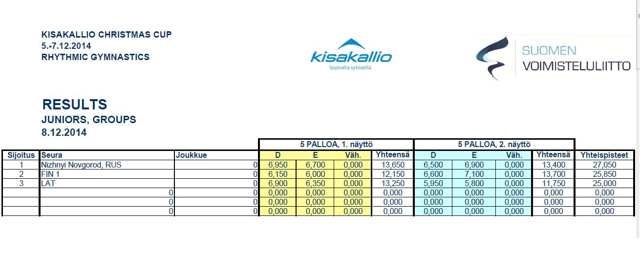 """""""Kisakallio Christmas Cup 2014"""" (Финляндия) - результаты Kjg10"""