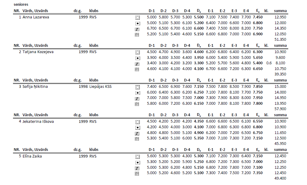 Чемпионат Риги по художественной гимнастке 2014 (результаты) S110