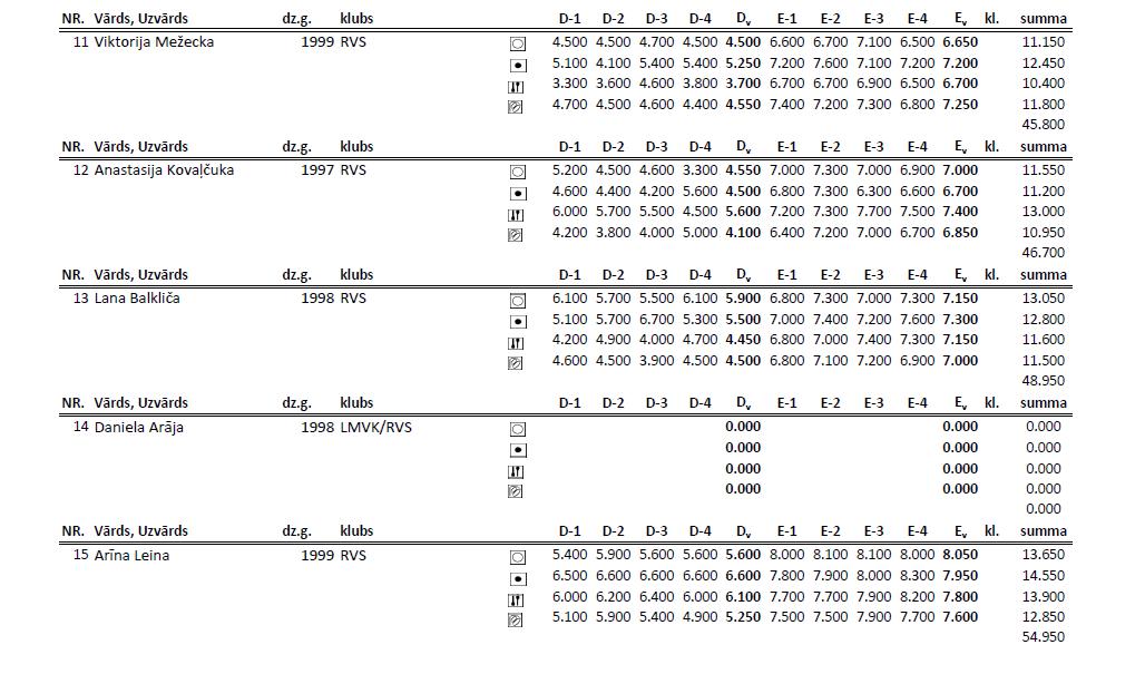 Чемпионат Риги по художественной гимнастке 2014 (результаты) S1110