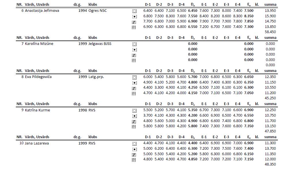 Чемпионат Риги по художественной гимнастке 2014 (результаты) S611