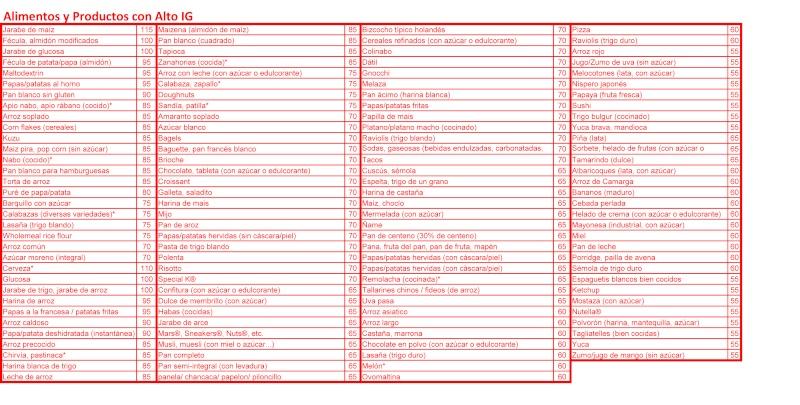 tablas indice glucemico Alto10