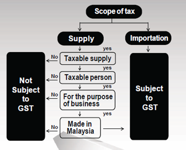 GST Scope of Charge Scope_10