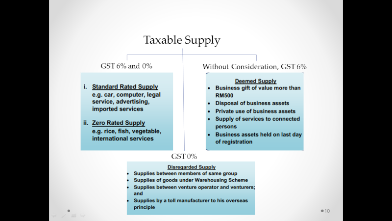 What is Taxable Supply? Taxabl13